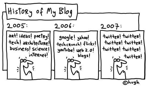 History of Hugh's Blog